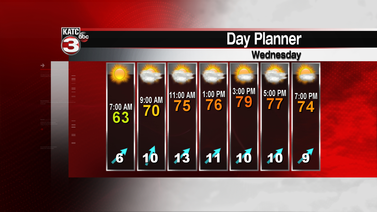Central AL Forecast: Warm Wednesday! Cold on the way
